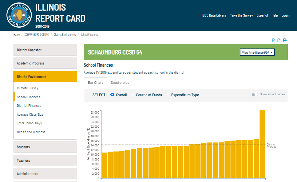 Illinois Report Card - SBER Data District Detail
